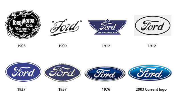 Ford logo history Wallpaper