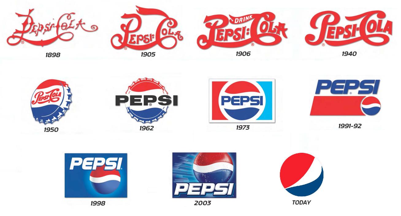 Pepsi logo history Wallpaper