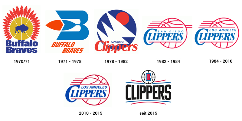 LA Clippers logo history Wallpaper