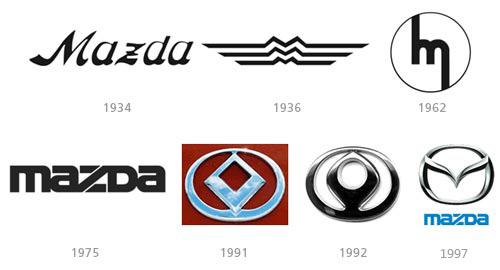 Mazda logo history Wallpaper