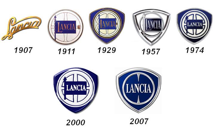 Lancia logo history Wallpaper